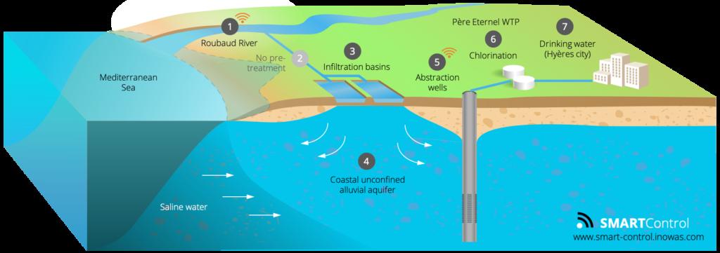 Components of the Aquarenova MAR scheme, France
